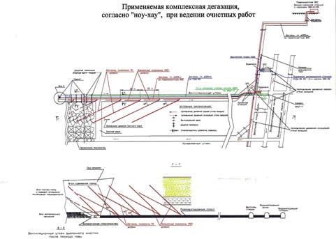 Схема комплексной дегазации